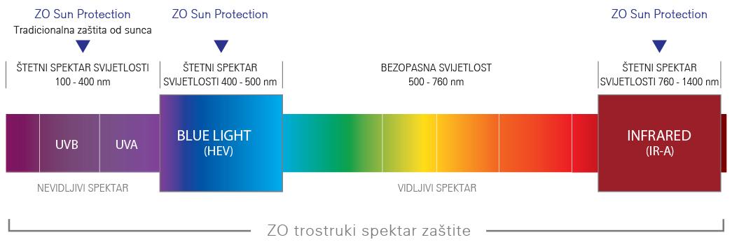 ZO® Zaštita od sunca